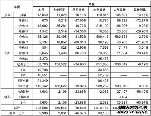 长城2017年销量网页游戏私服推荐超107万 2018年挑战116万