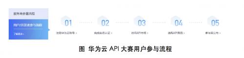 2018华为云API创新大赛启动,挑战自我实现梦想