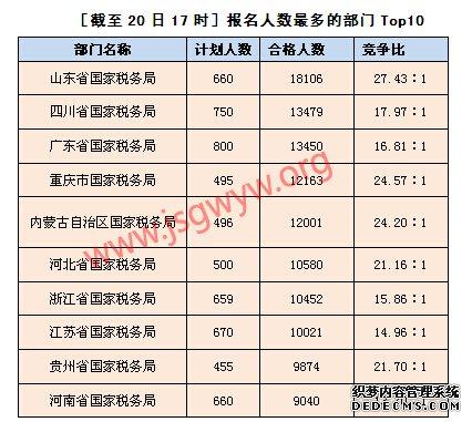 [截至20日17时]报名人数最多的部门Top10