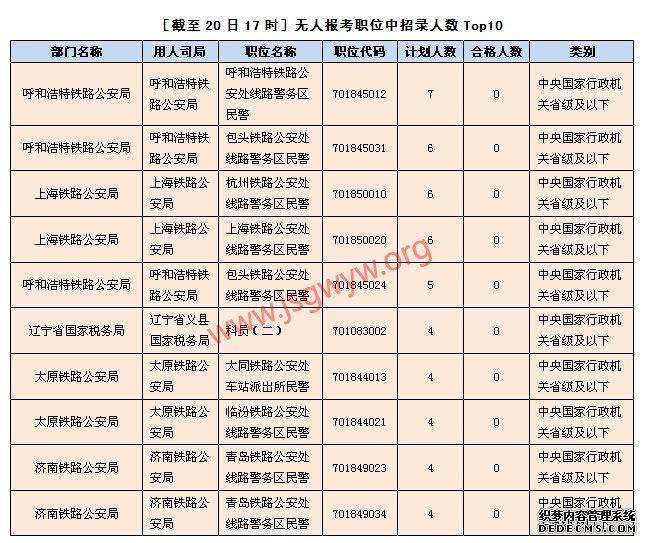 [截至20日17时]无人报考职位中招录人数Top10