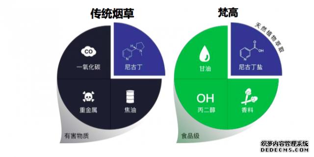 梵高电子烟CMO李振:不打价格战 监管趋严利好行业发展