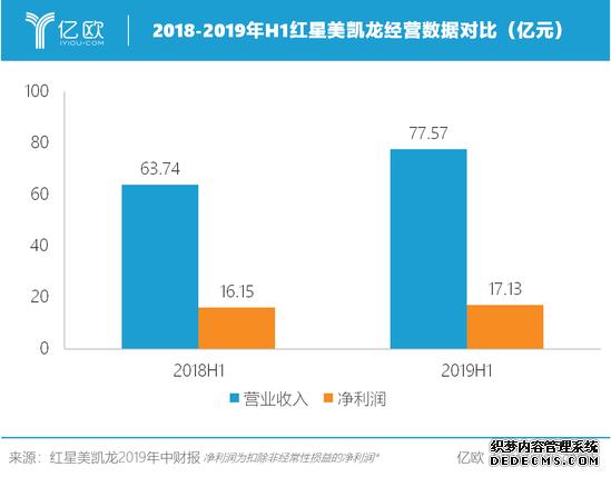 2018-2019年H1红星美凯龙经营数据对比
