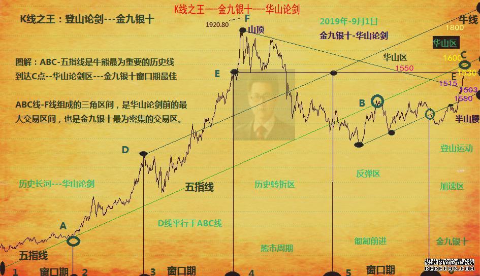 K线之王:下周华山网页游戏私服,英雄则辈出(金九银十)