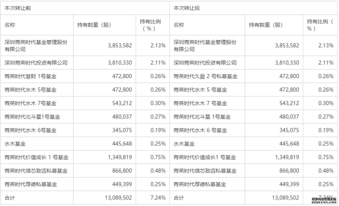东杰智能股东转超变态网页游戏让0.26%股份给其一致行动人